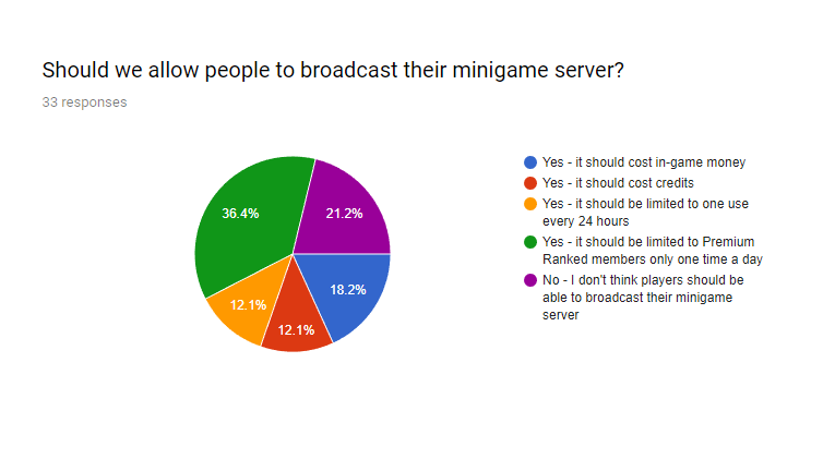 Minecraft minigame servers broadcast for VIP